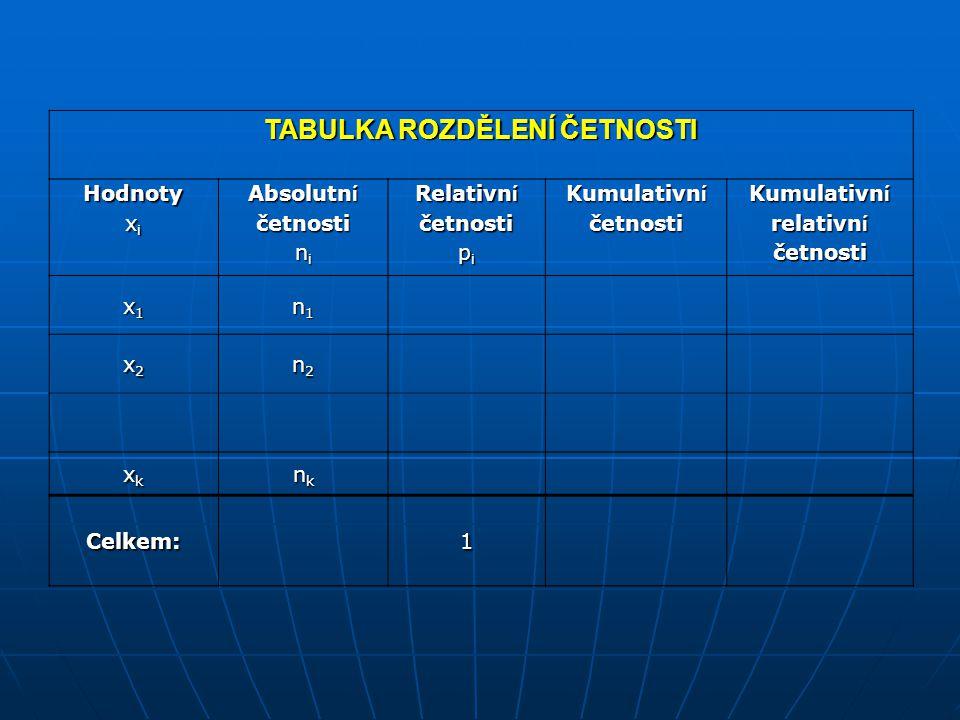 TABULKA ROZDĚLENÍ ČETNOSTI Hodnoty x i Absolutn í četnosti n i Relativn í četnosti p i Kumulativn í četnosti Kumulativn í relativn í četnosti x1x1x1x1