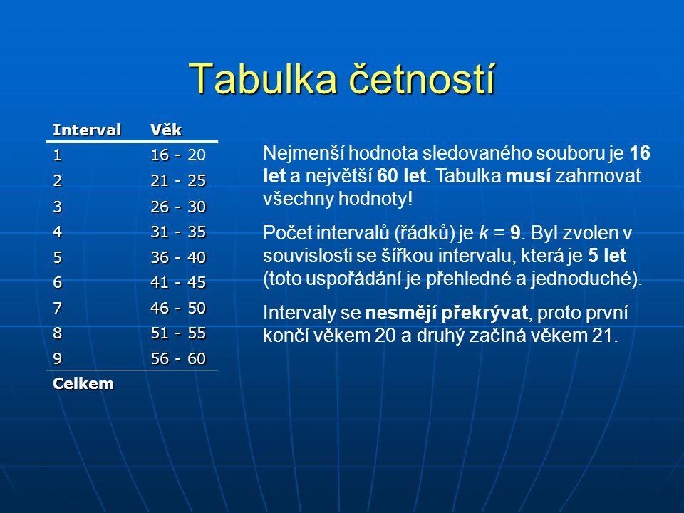 Tabulka četností IntervalVěk 1 16 - 16 - 20 2 21 - 25 3 26 - 30 4 31 - 35 5 36 - 40 6 41 - 45 7 46 - 50 8 51 - 55 9 56 - 60 Celkem Nejmenší hodnota sl