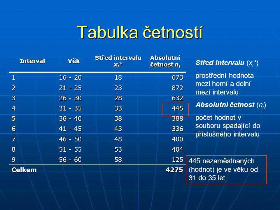 Tabulka četností IntervalVěk Střed intervalu x i * Absolutní četnost n i 1 16 - 20 18673 2 21 - 25 23872 3 26 - 30 28632 4 31 - 35 33445 5 36 - 40 383