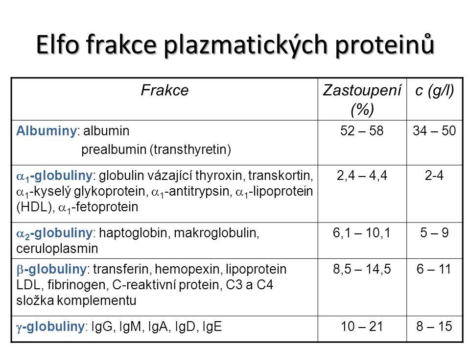 Elfo frakce plazmatických proteinů FrakceZastoupení (%) c (g/l) Albuminy: albumin prealbumin (transthyretin) 52 – 5834 – 50  1 -globuliny: globulin v