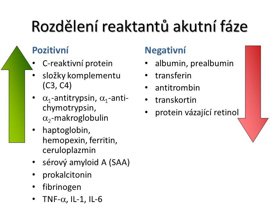 Rozdělení reaktantů akutní fáze Pozitivní C-reaktivní protein složky komplementu (C3, C4)  1 -antitrypsin,  1 -anti- chymotrypsin,  2 -makroglobuli