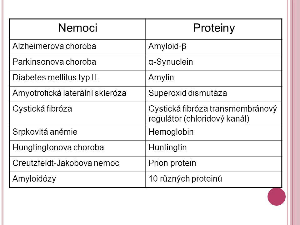 NemociProteiny Alzheimerova chorobaAmyloid-β Parkinsonova chorobaα-Synuclein Diabetes mellitus typ II.Amylin Amyotrofická laterální sklerózaSuperoxid dismutáza Cystická fibrózaCystická fibróza transmembránový regulátor (chloridový kanál) Srpkovitá anémieHemoglobin Hungtingtonova chorobaHuntingtin Creutzfeldt-Jakobova nemocPrion protein Amyloidózy10 různých proteinů