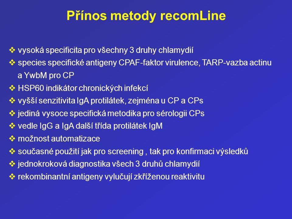 Přínos metody recomLine  vysoká specificita pro všechny 3 druhy chlamydií  species specifické antigeny CPAF-faktor virulence, TARP-vazba actinu a Yw