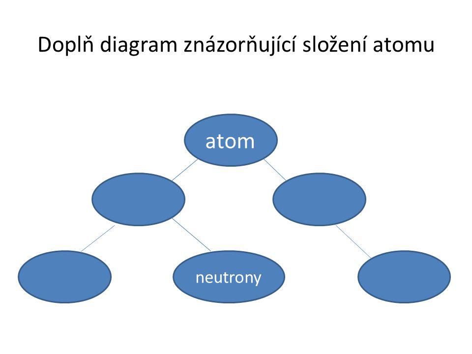 Doplň diagram znázorňující složení atomu atom neutrony