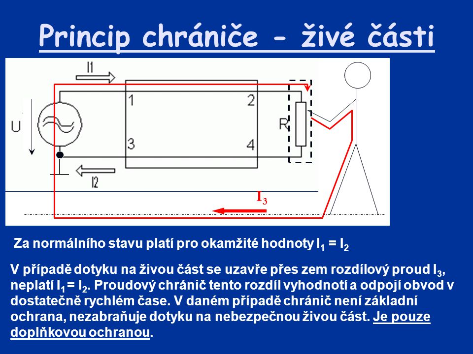 Princip chrániče - neživé části V případě průrazu na neživou část se uzavře přes zem (ochranný vodič) rozdílový proud I 3, neplatí I 1 = I 2.