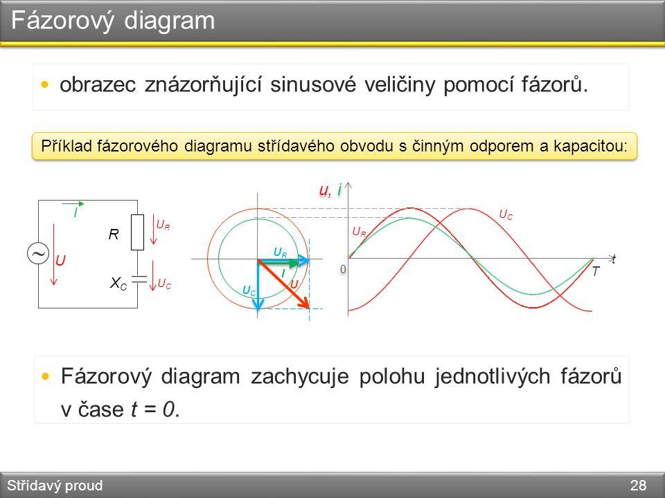 Fázorový diagram Střídavý proud 28 obrazec znázorňující sinusové veličiny pomocí fázorů. 0 0 URUR u, i T t UCUC UCUC URUR I U Fázorový diagram zachycu