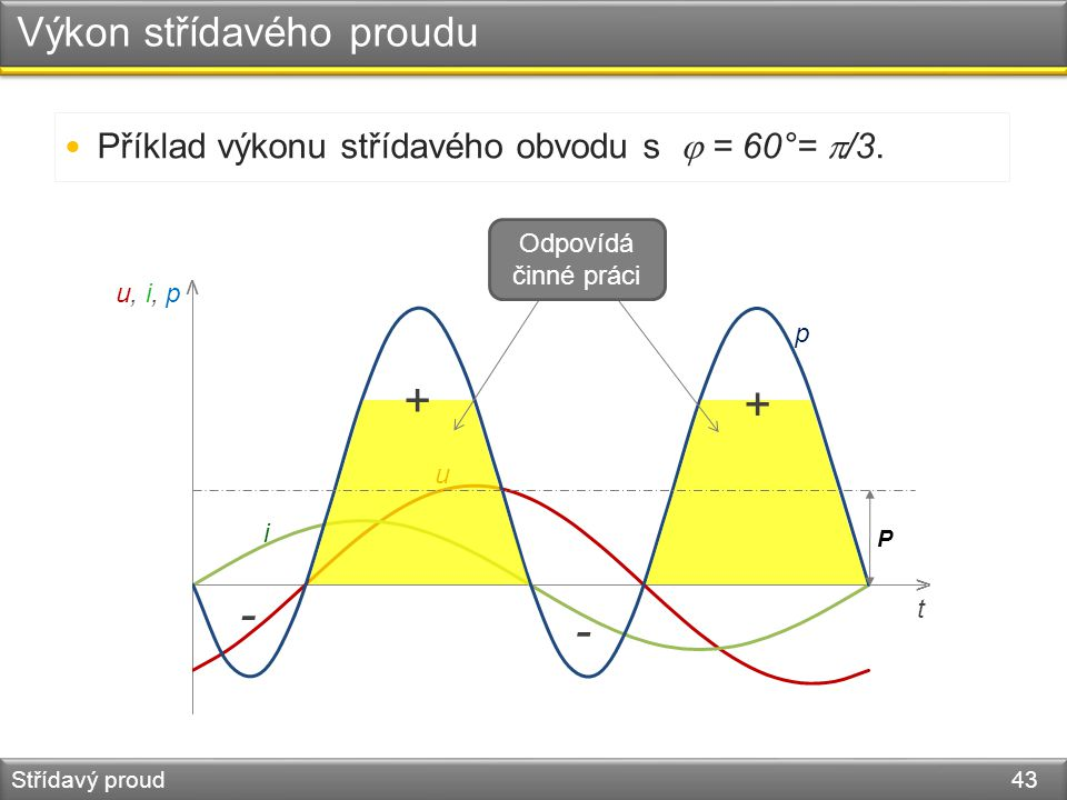 v v t u, i, p u i p Výkon střídavého proudu Střídavý proud 43 Příklad výkonu střídavého obvodu s  = 60°=  /3. P Odpovídá činné práci + + - -
