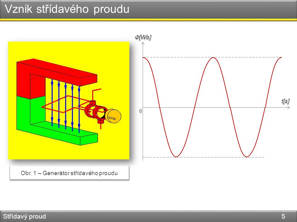 Vznik střídavého proudu Střídavý proud 5 0 0  [Wb] t[s] Obr. 1 – Generátor střídavého proudu