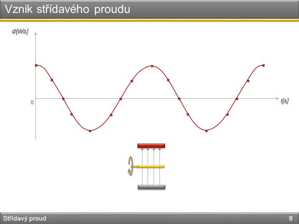 Vznik střídavého proudu Střídavý proud 8 0 0  [Wb] t[s]
