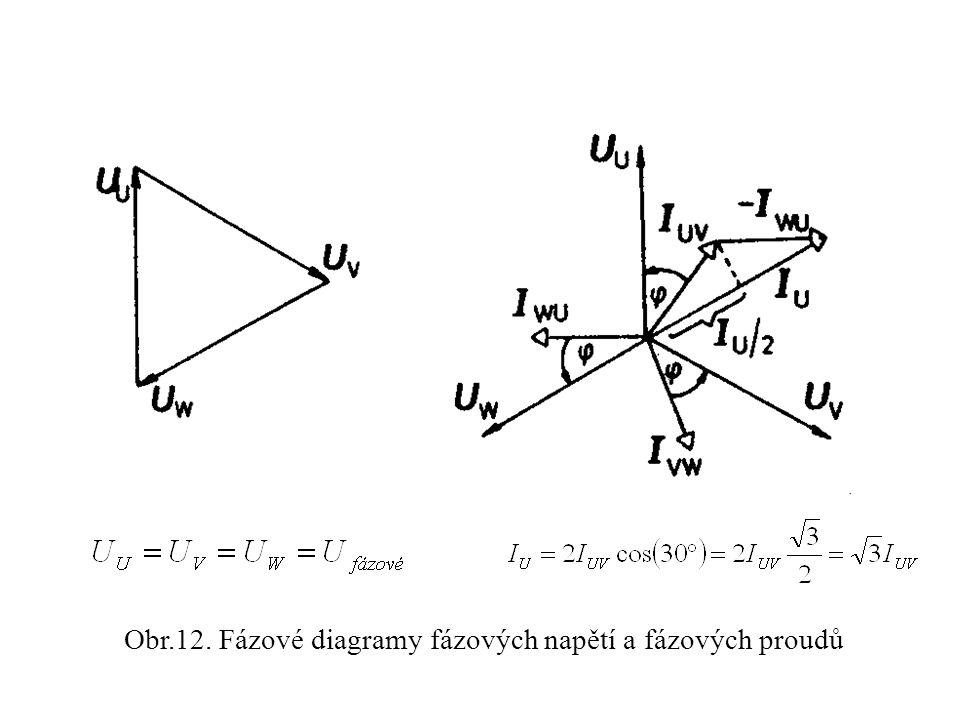 Obr.12. Fázové diagramy fázových napětí a fázových proudů