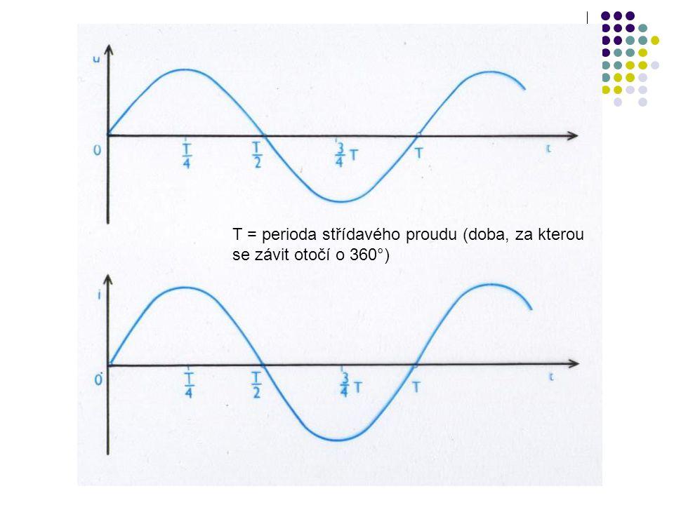 Vznik střídavého proudu Stejnosměrný proud - stále stejný směr a velikost Střídavý proud směr se v čase pravidelně mění vzniká rovnoměrným otáčením cívky v magnetickém poli časový průběh střídavého proudu a napětí znázorňuje sinusoida perioda T – doba, za kterou se průběh střídavého proudu opakuje (závit se otočí o 360°) kmitočet (frekvence) střídavého proudu f – udává počet period za 1 sekundu