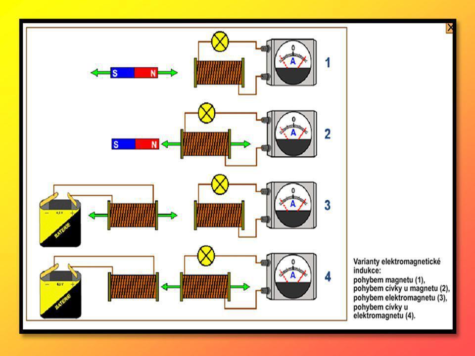 4.1 Vznik střídavého proudu Pohybuje-li se cívka v homogenním magnetickém poli, indukuje se na ní střídavá napětí a obvodem začne procházet střídavý proud – této soustavě pak říkáme generátor střídavého proudu neboli alternátor.