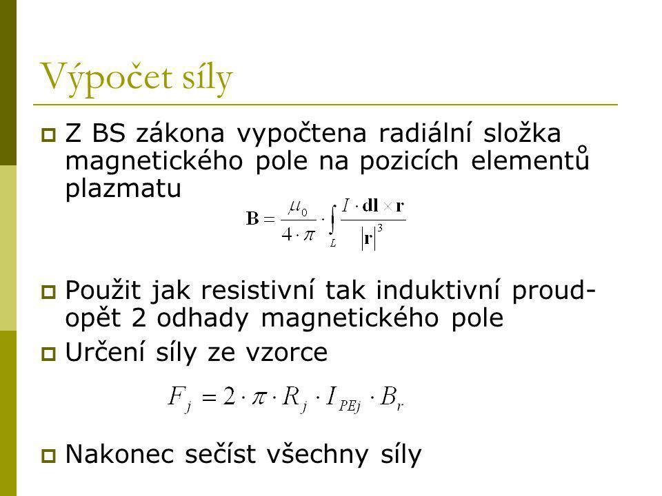 Výpočet síly  Z BS zákona vypočtena radiální složka magnetického pole na pozicích elementů plazmatu  Použit jak resistivní tak induktivní proud- opět 2 odhady magnetického pole  Určení síly ze vzorce  Nakonec sečíst všechny síly