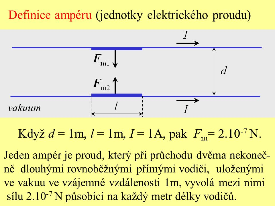 vakuum Když d = 1m, l = 1m, I = 1A, pak F m = 2.10 -7 N. Definice ampéru (jednotky elektrického proudu) Jeden ampér je proud, který při průchodu dvěma