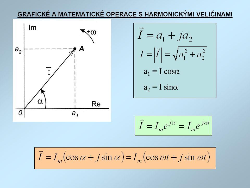 GRAFICKÉ A MATEMATICKÉ OPERACE S HARMONICKÝMI VELIČINAMI a 1 = I cos  a 2 = I sin  + I