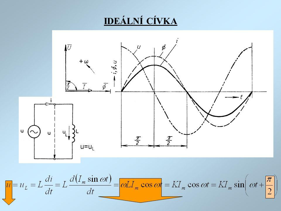 IDEÁLNÍ CÍVKA + u=u L