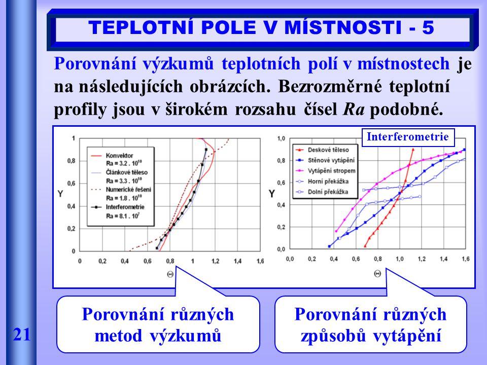 21 TEPLOTNÍ POLE V MÍSTNOSTI - 5 Porovnání výzkumů teplotních polí v místnostech je na následujících obrázcích. Bezrozměrné teplotní profily jsou v ši