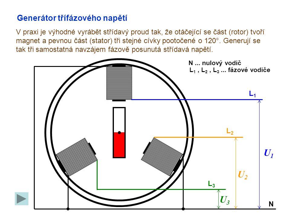 Generátor třífázového napětí V praxi je výhodné vyrábět střídavý proud tak, že otáčející se část (rotor) tvoří magnet a pevnou část (stator) tři stejné cívky pootočené o 120°.