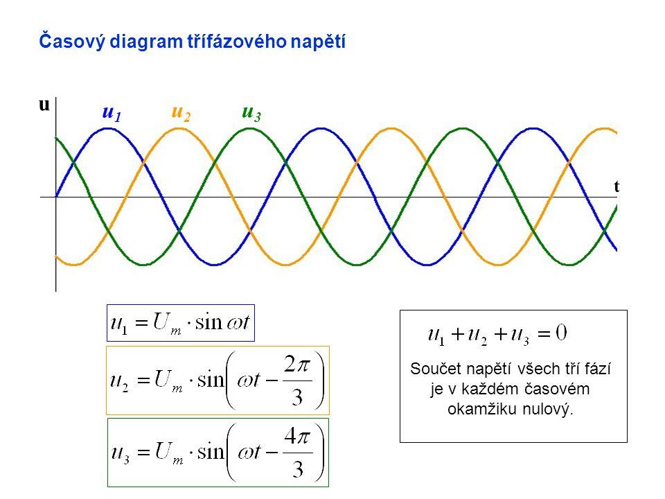 t u u1u1 u2u2 u3u3 Součet napětí všech tří fází je v každém časovém okamžiku nulový.