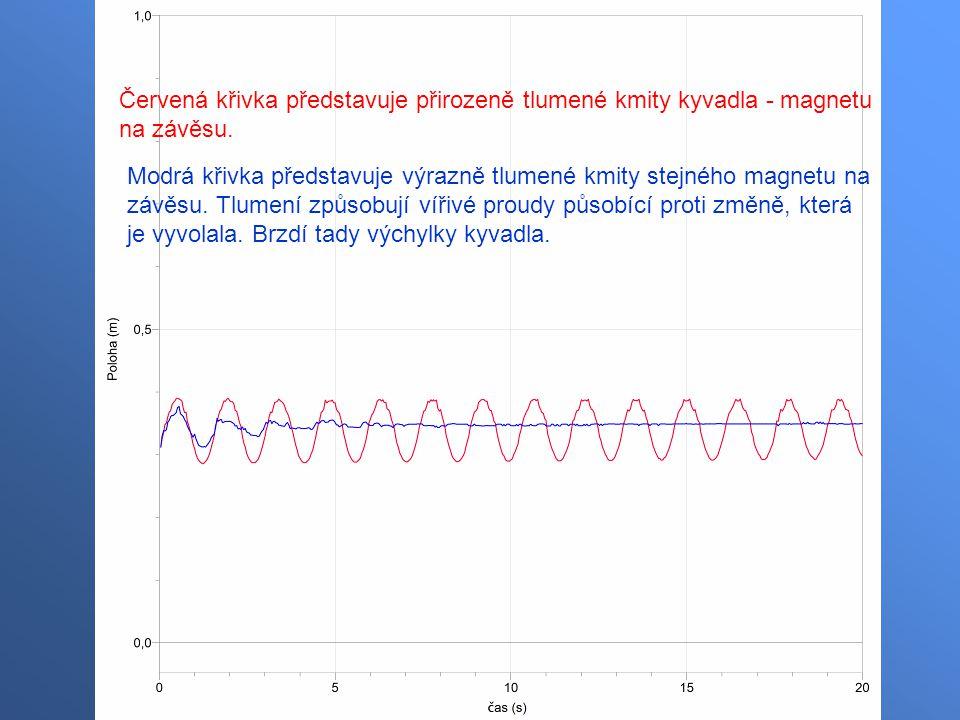 Červená křivka představuje přirozeně tlumené kmity kyvadla - magnetu na závěsu. Modrá křivka představuje výrazně tlumené kmity stejného magnetu na záv