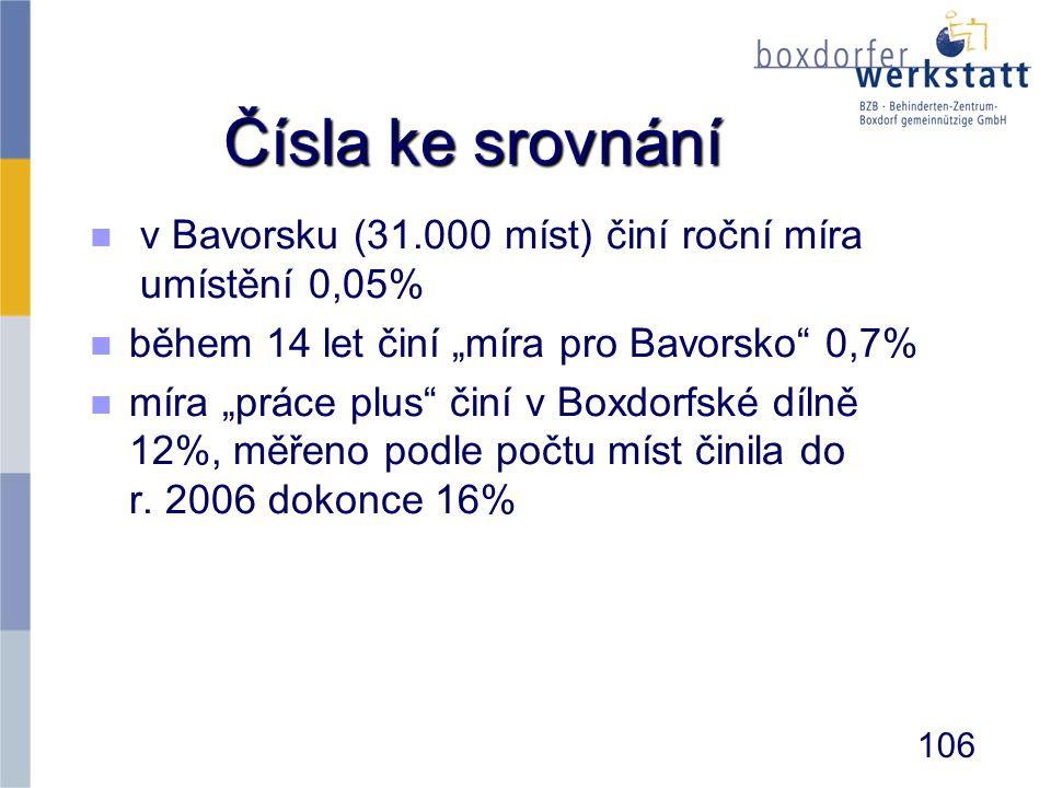 """Čísla ke srovnání n n v Bavorsku (31.000 míst) činí roční míra umístění 0,05% n n během 14 let činí """"míra pro Bavorsko"""" 0,7% n n míra """"práce plus"""" čin"""