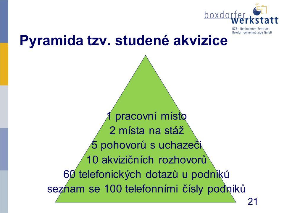 Pyramida tzv. studené akvizice 1 pracovní místo 2 místa na stáž 5 pohovorů s uchazeči 10 akvizičních rozhovorů 60 telefonických dotazů u podniků sezna