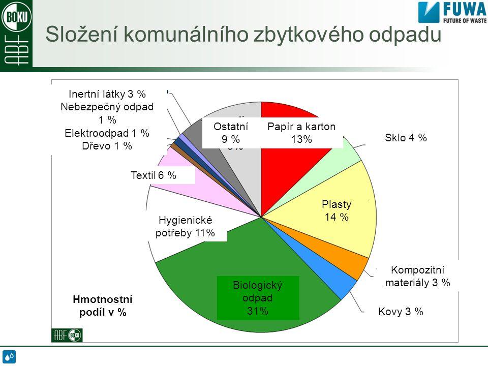 Složení komunálního zbytkového odpadu Hmotnostní podíl v % Biologický odpad 31% Hygienické potřeby 11% Textil 6 % Inertní látky 3 % Nebezpečný odpad 1 % Elektroodpad 1 % Dřevo 1 % Ostatní 9 % Papír a karton 13% Sklo 4 % Plasty 14 % Kompozitní materiály 3 % Kovy 3 %