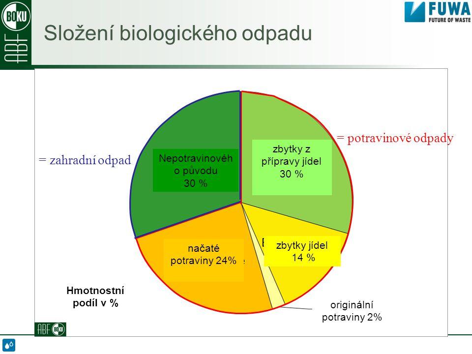 Složení biologického odpadu = zahradní odpad = potravinové odpady Nepotravinovéh o původu 30 % zbytky z přípravy jídel 30 % načaté potraviny 24% zbytky jídel 14 % originální potraviny 2% Hmotnostní podíl v %