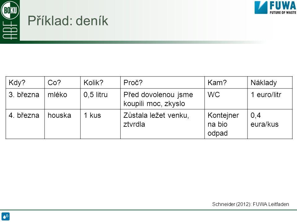 Příklad: deník Schneider (2012): FUWA Leitfaden Kdy?Co?Kolik?Proč?Kam?Náklady 3.