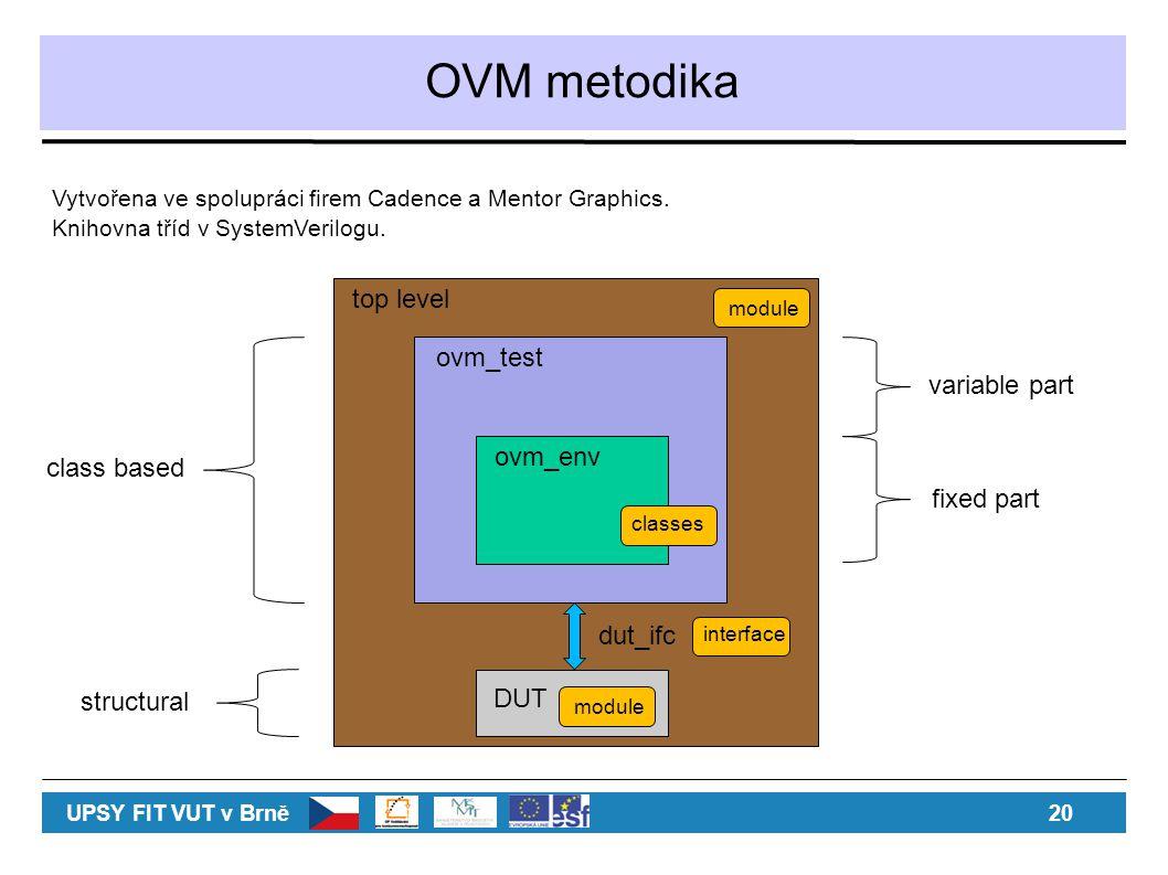 OVM metodika UPSY FIT VUT v Brně 20 Vytvořena ve spolupráci firem Cadence a Mentor Graphics. Knihovna tříd v SystemVerilogu. DUT ovm_env ovm_test dut_