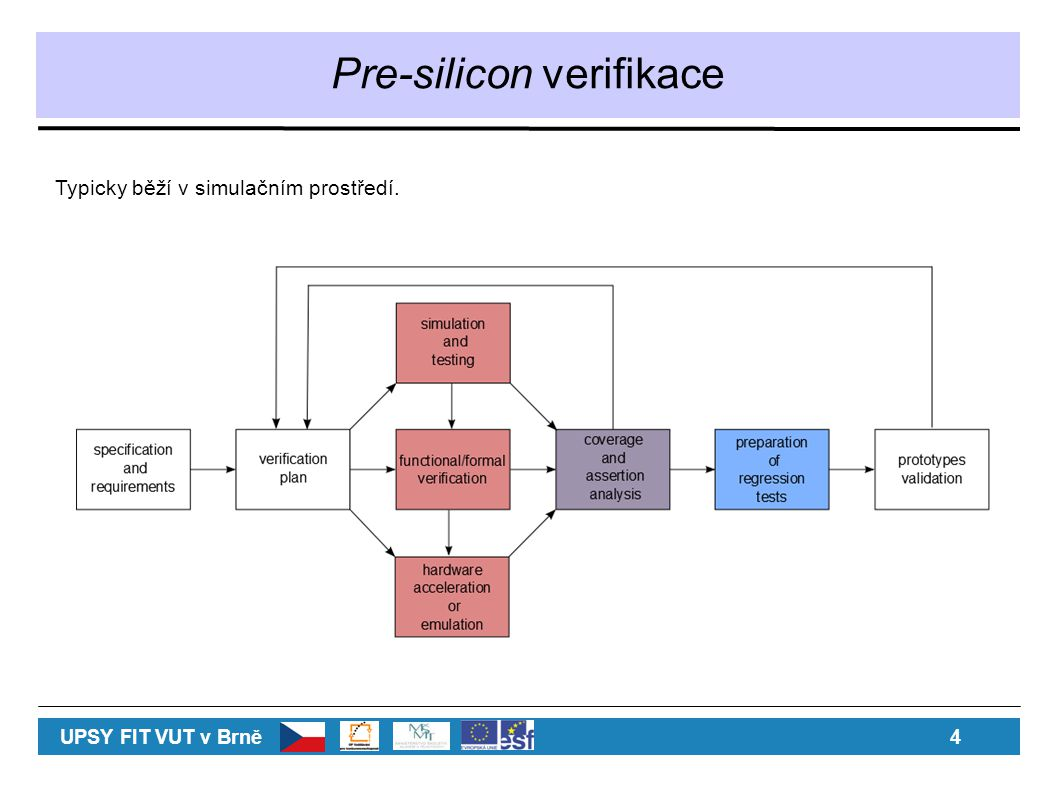 Pre-silicon verifikace Typicky běží v simulačním prostředí. UPSY FIT VUT v Brně 4