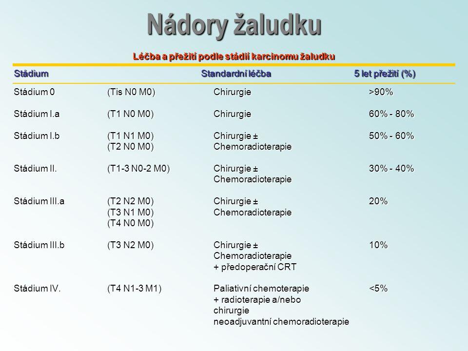 Nádory žaludku Léčba a přežití podle stádií karcinomu žaludku StádiumStandardní léčba 5 let přežití (%) Stádium 0 (Tis N0 M0) Chirurgie >90% Stádium I