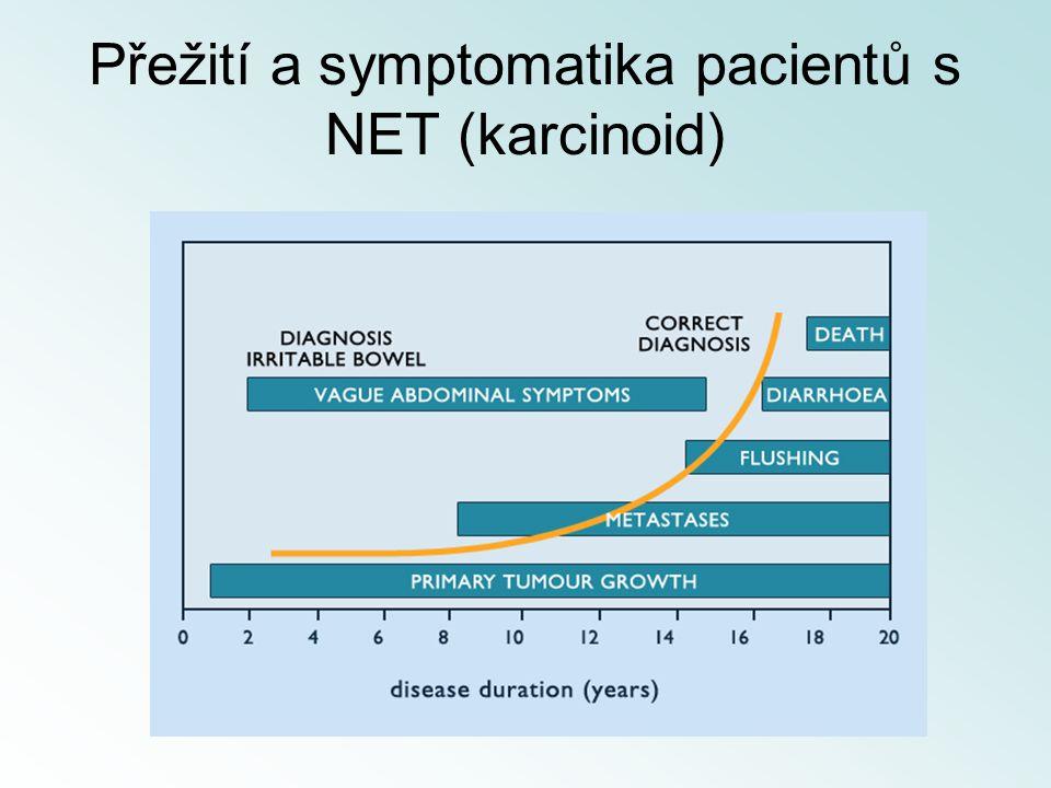 Přežití a symptomatika pacientů s NET (karcinoid)