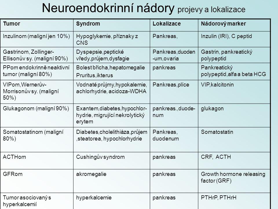 Neuroendokrinní nádory projevy a lokalizace TumorSyndromLokalizaceNádorový marker Inzulinom (maligní jen 10%)Hypoglykemie, příznaky z CNS Pankreas,Inz
