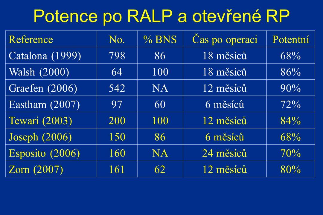 Potence po RALP a otevřené RP ReferenceNo.% BNSČas po operaciPotentní Catalona (1999)7988618 měsíců68% Walsh (2000)6410018 měsíců86% Graefen (2006)542NA12 měsíců90% Eastham (2007)97606 měsíců72% Tewari (2003)20010012 měsíců84% Joseph (2006)150866 měsíců68% Esposito (2006)160NA24 měsíců70% Zorn (2007)1616212 měsíců80%