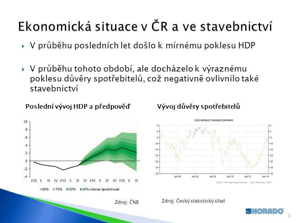 4 České stavebnictví zůstává v situaci, kdy nabídka stále převyšuje poptávku.