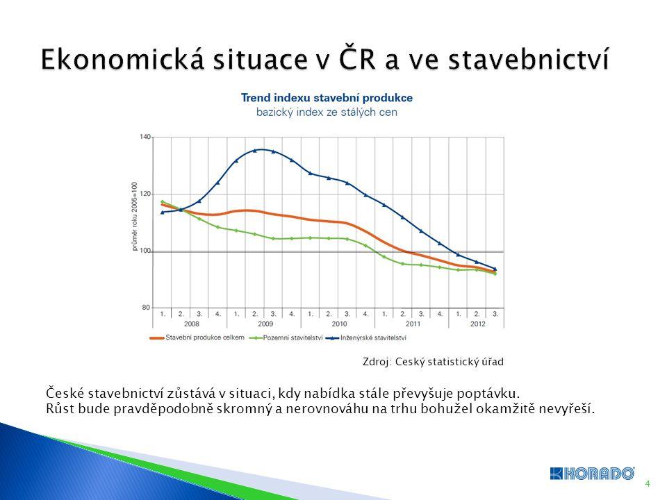 4 České stavebnictví zůstává v situaci, kdy nabídka stále převyšuje poptávku. Růst bude pravděpodobně skromný a nerovnováhu na trhu bohužel okamžitě n