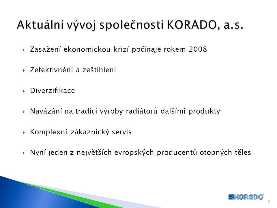  Zasažení ekonomickou krizí počínaje rokem 2008  Zefektivnění a zeštíhlení  Diverzifikace  Navázání na tradici výroby radiátorů dalšími produkty 
