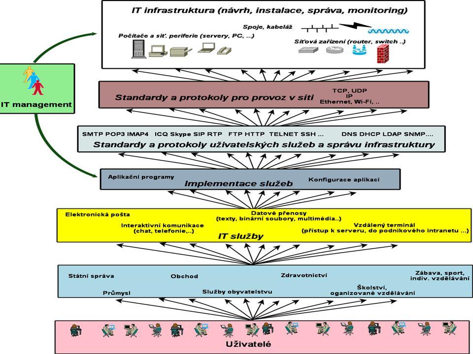 Počítačové sítě Úvodní přednáška Typy telekomunikačních sítí telefonní síť radiové vysílání (rozhlas, TV) internet mobilní sítě kabelová TV Charakteristika telekomunikační sítě Pokrytí Směrovost (jedno nebo obousměrné) Technika přenosů (pakety, proudy..) Snaha provozovatelů - využívat prostředky jiné sítě (technologie, infrastrukturu) vedou k poskytování konvergovaných služeb (konvergence sítí) Počítačové sítě - Úvod7