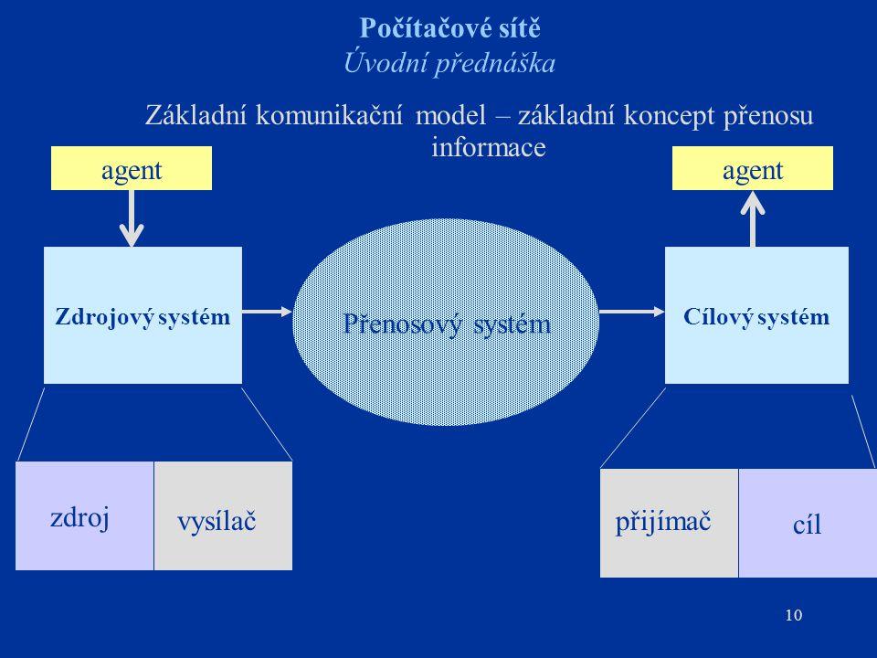 10 Počítačové sítě Úvodní přednáška Základní komunikační model – základní koncept přenosu informace Zdrojový systémCílový systém Přenosový systém zdro