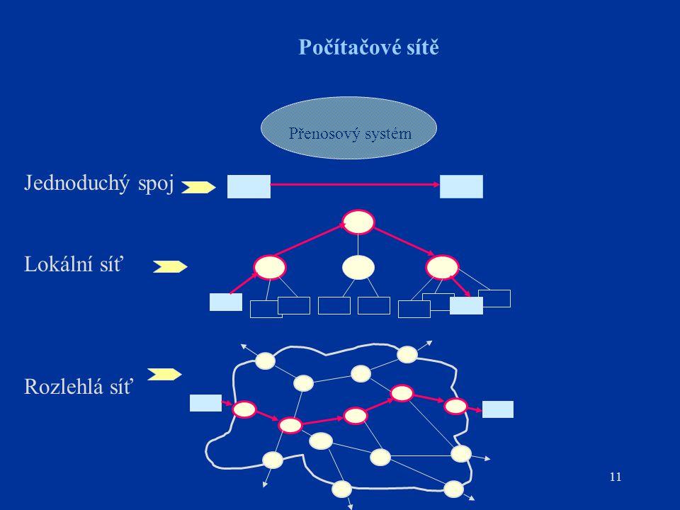 11 Počítačové sítě Přenosový systém Jednoduchý spoj Lokální síť Rozlehlá síť