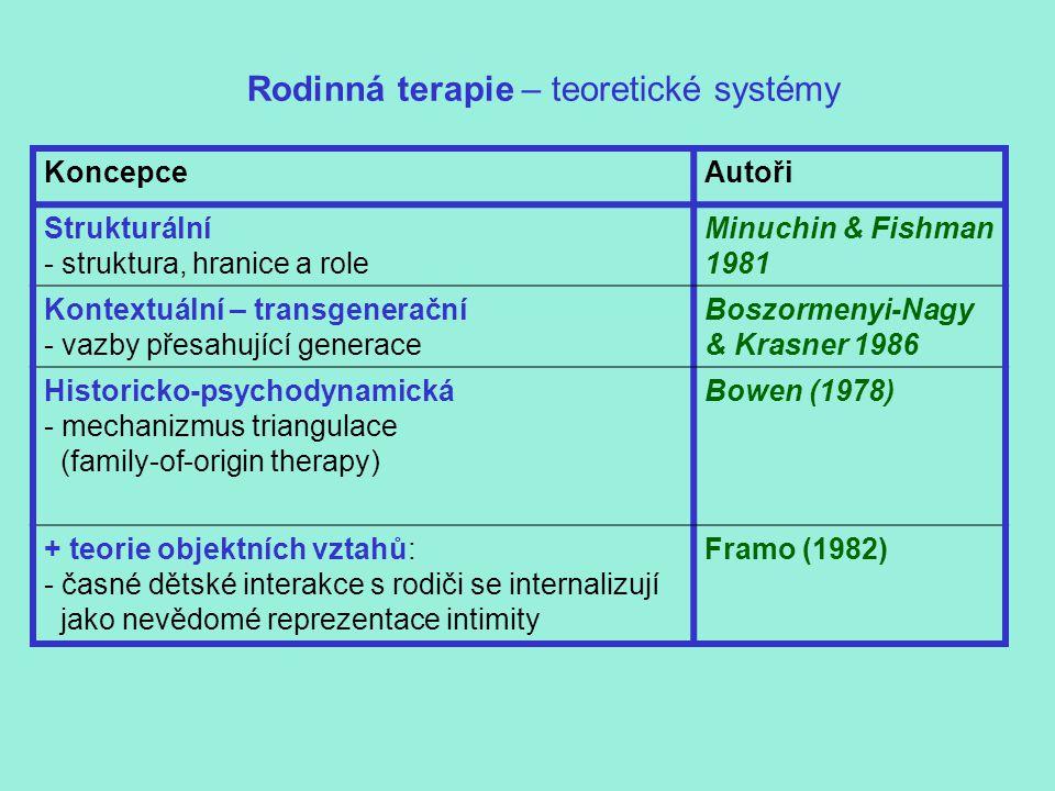 Rodinná terapie – teoretické systémy KoncepceAutoři Strukturální - struktura, hranice a role Minuchin & Fishman 1981 Kontextuální – transgenerační - vazby přesahující generace Boszormenyi-Nagy & Krasner 1986 Historicko-psychodynamická - mechanizmus triangulace (family-of-origin therapy) Bowen (1978) + teorie objektních vztahů: - časné dětské interakce s rodiči se internalizují jako nevědomé reprezentace intimity Framo (1982)