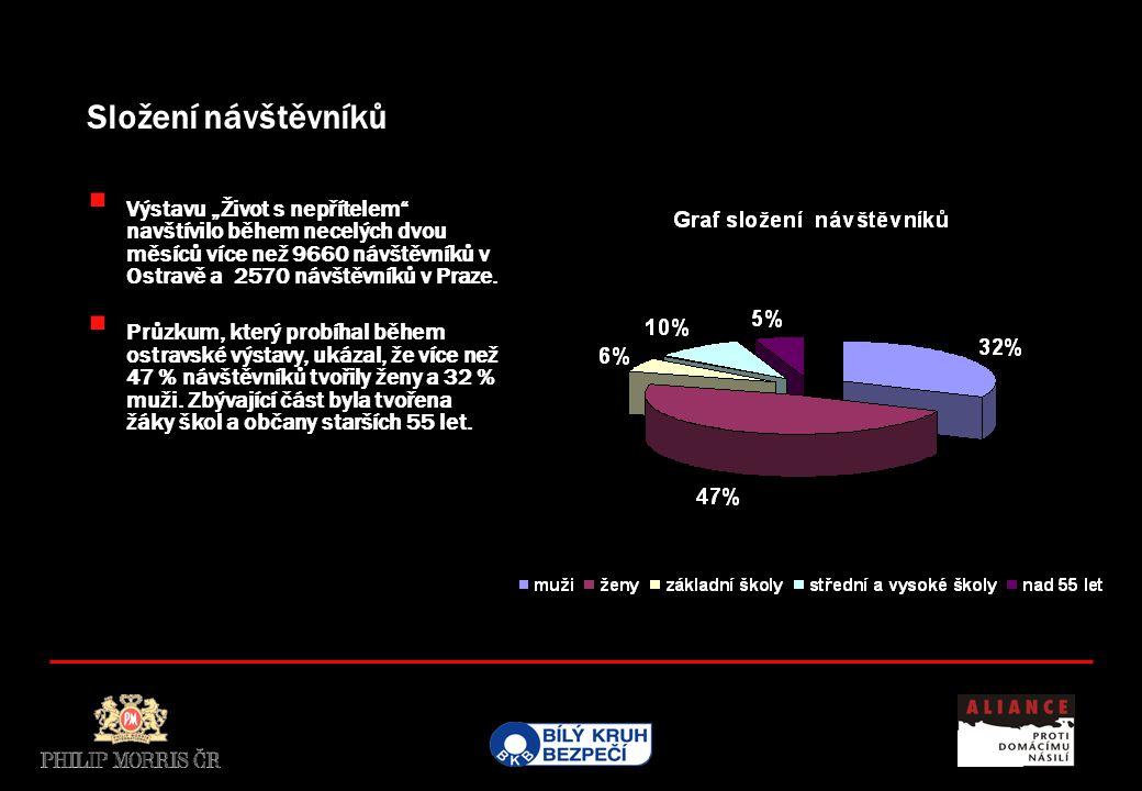 """ Výstavu """"Život s nepřítelem"""" navštívilo během necelých dvou měsíců více než 9660 návštěvníků v Ostravě a 2570 návštěvníků v Praze.  Průzkum, který"""