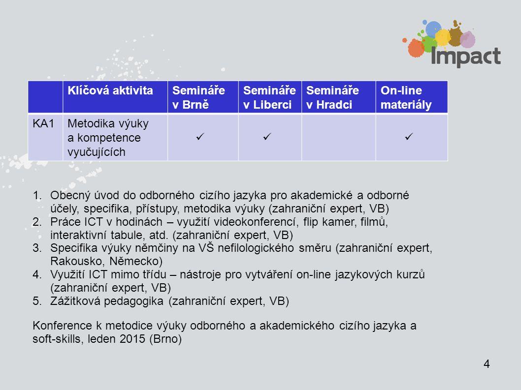 4 Klíčová aktivitaSemináře v Brně Semináře v Liberci Semináře v Hradci On-line materiály KA1Metodika výuky a kompetence vyučujících 1.Obecný úvod do odborného cizího jazyka pro akademické a odborné účely, specifika, přístupy, metodika výuky (zahraniční expert, VB) 2.Práce ICT v hodinách – využití videokonferencí, flip kamer, filmů, interaktivní tabule, atd.