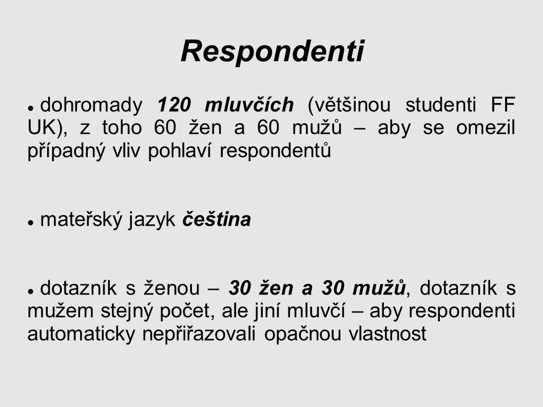 Respondenti dohromady 120 mluvčích (většinou studenti FF UK), z toho 60 žen a 60 mužů – aby se omezil případný vliv pohlaví respondentů mateřský jazyk čeština dotazník s ženou – 30 žen a 30 mužů, dotazník s mužem stejný počet, ale jiní mluvčí – aby respondenti automaticky nepřiřazovali opačnou vlastnost