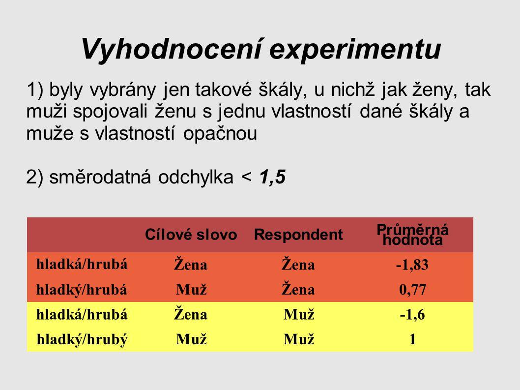 1) byly vybrány jen takové škály, u nichž jak ženy, tak muži spojovali ženu s jednu vlastností dané škály a muže s vlastností opačnou 2) směrodatná odchylka < 1,5 Vyhodnocení experimentu Cílové slovoRespondent Průměrná hodnota hladká/hrubá Žena -1,83 hladký/hrubáMužŽena0,77 hladká/hrubáŽenaMuž-1,6 hladký/hrubýMuž 1