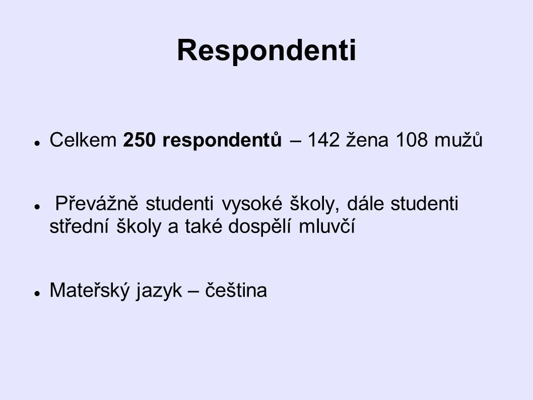 Respondenti Celkem 250 respondentů – 142 žena 108 mužů Převážně studenti vysoké školy, dále studenti střední školy a také dospělí mluvčí Mateřský jazyk – čeština