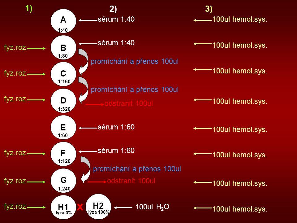fyz.roz. 1) 2) sérum 1:40 sérum 1:60 sérum 1:40 odstranit 100ul promíchání a přenos 100ul A B C D E F G H1 1:160 1:320 1:60 1:40 1:120 1:240 1:80 séru