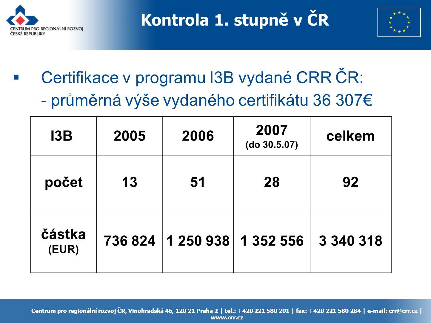 Centrum pro regionální rozvoj ČR, Vinohradská 46, 120 21 Praha 2   tel.: +420 221 580 201   fax: +420 221 580 284   e-mail: crr@crr.cz   www.crr.cz 1)Audit Manual http://www.cadses.net/media/files/News/audit-manual_final.pdf 2) Payment Claim Manual – součástí Project managment handbook http://www.cadses.net/media/files/2007-05-08_pmh_complete.pdf Manuály týkající se kontroly 1.