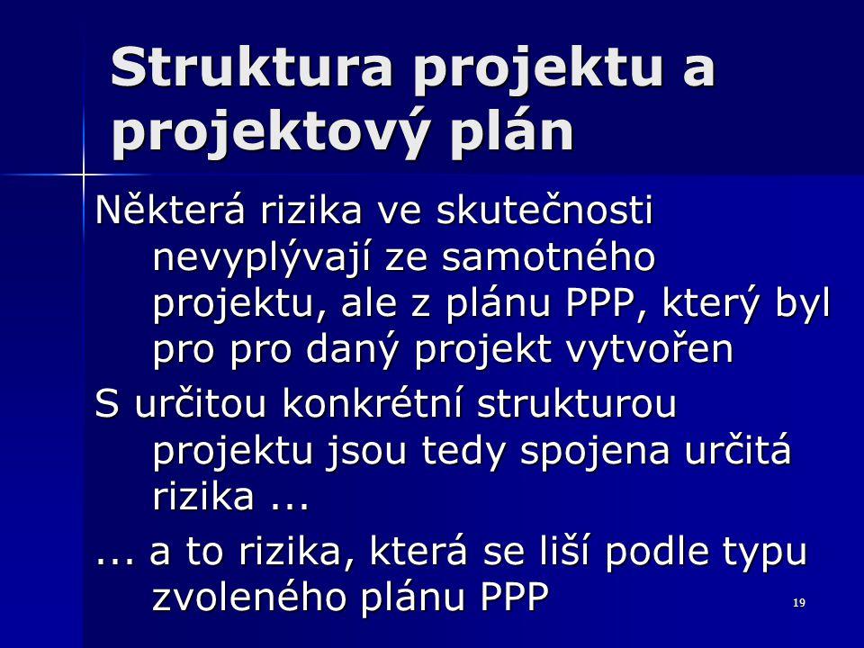 19 Struktura projektu a projektový plán Některá rizika ve skutečnosti nevyplývají ze samotného projektu, ale z plánu PPP, který byl pro pro daný projekt vytvořen S určitou konkrétní strukturou projektu jsou tedy spojena určitá rizika......